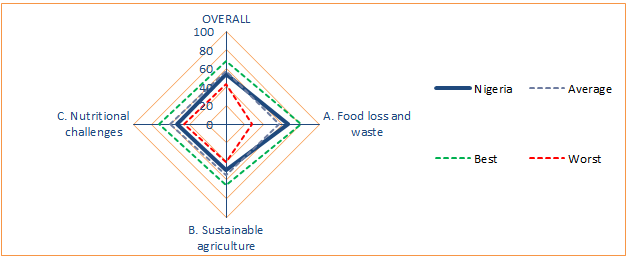 Nigeria emerges 17th of 25 Countries in Food Sustainability Index