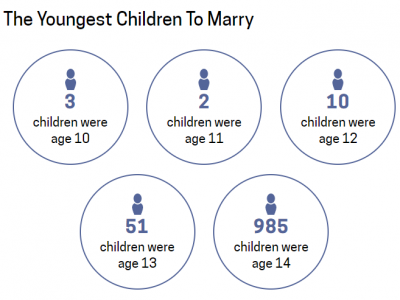Child Marriage: 207,468 Minors Married in United States in 5 years