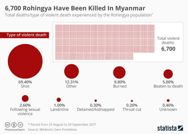 6,700 Rohingya Muslims Have Been Killed In Myanmar – MSF surveys