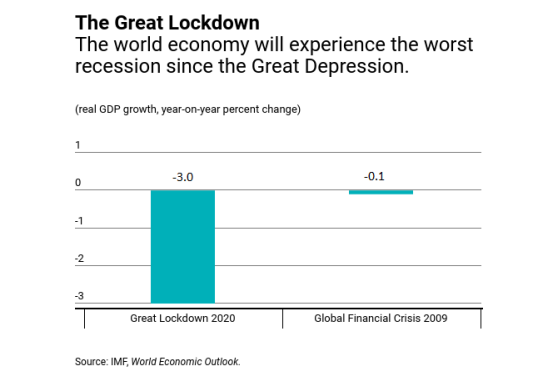 Great Lockdown: Worst Economic Downturn Since the Great Depression